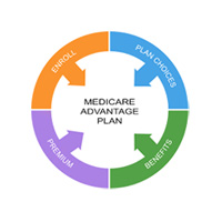 Medicare - Insurance We Accept